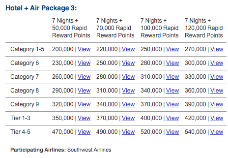 Marriott Hotel Air Packages
